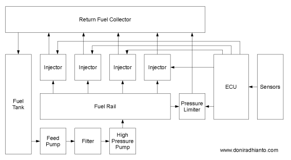 The Components of the Next Generation Common Rail Fuel Injection ...