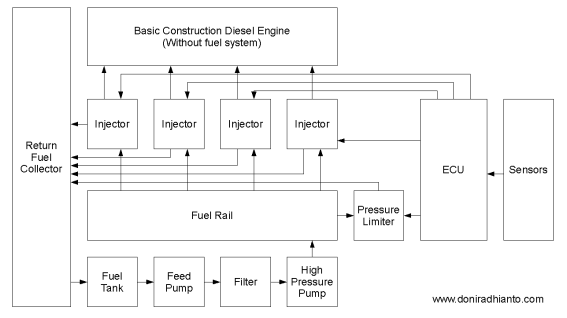 LED Bicycle Schematic Diagram in addition Tachometer Wiring Diagram besides Chevy Transfer Case Diagram besides Object Model Diagram Ex les furthermore Eigrp Metric Calculation Formula. on r2 engine diagram